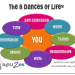 What are the 8 Dances of Life?