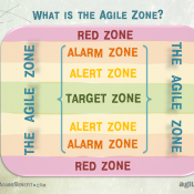 8 Habits of Personal Agility  the Agile zone of optimal functioning